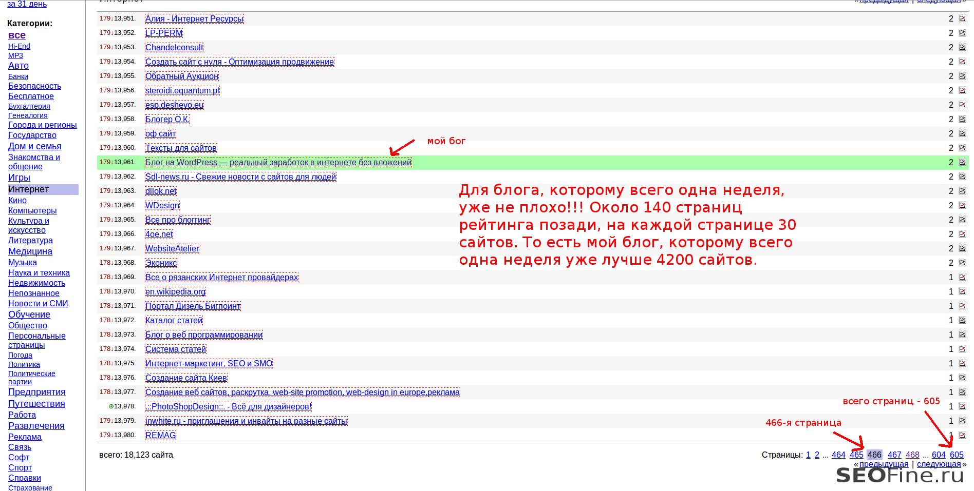 Li-рейтинг блога seofine.ru