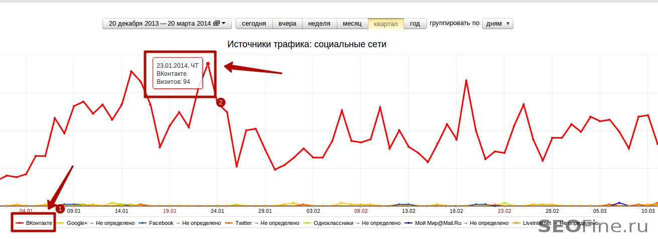 Статистика посещаемости из Вконтакте